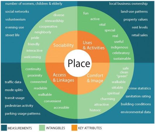 PPS Place Diagram