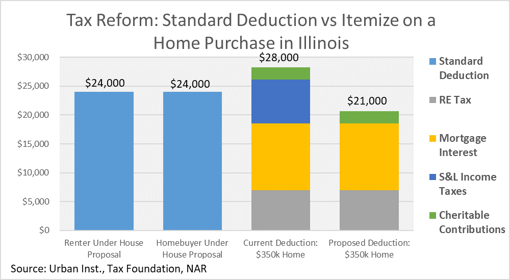 Standard Deduction vs Itemized on a Home Purchase in Illinois