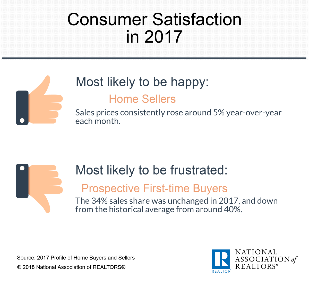 Infographic: Consumer satisfaction in 2017
