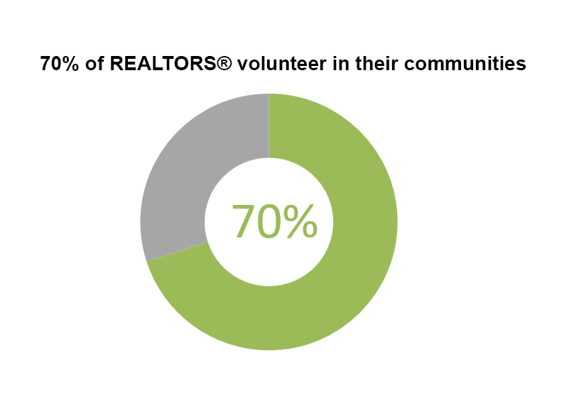 Doughnut chart: 70% of REALTORS® Volunteer