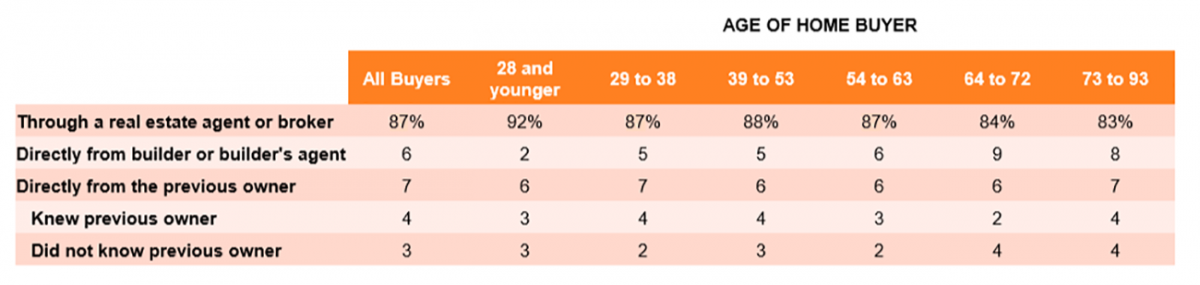 Table: Age of Home Buyer