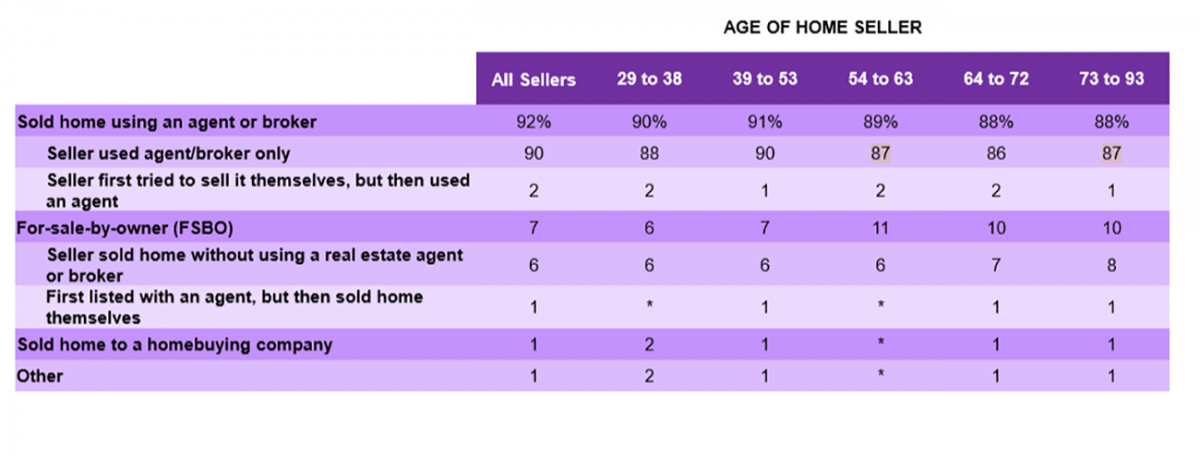 Table: Age of Home Seller
