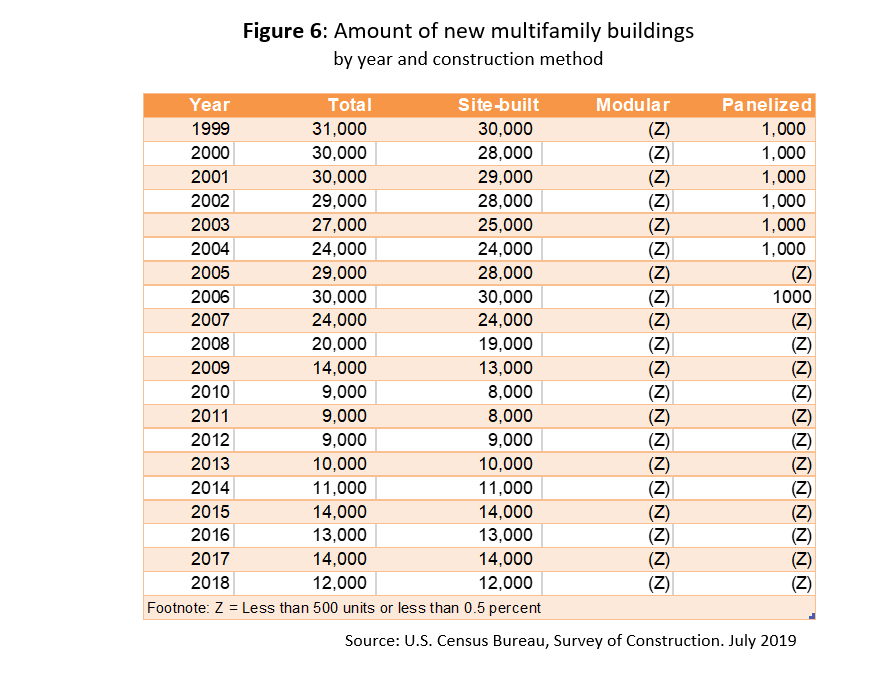 Table: Amount of New Multifamily Buildings