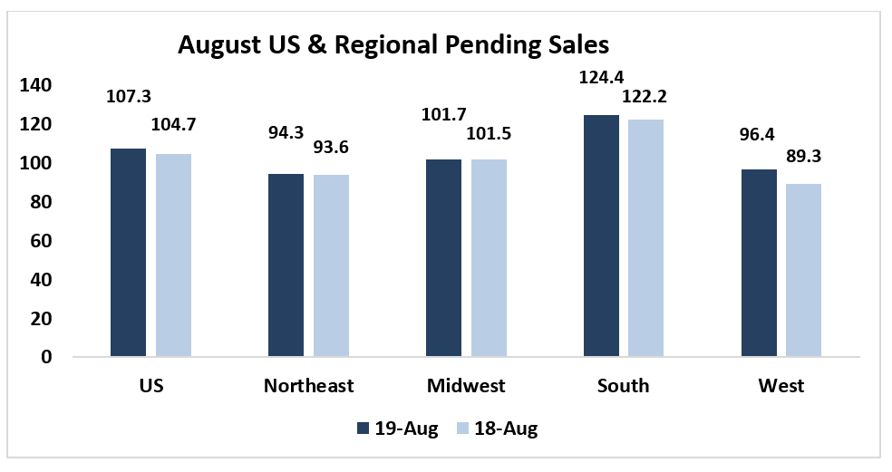 Bar chart: August U.S. and Regional Pending Sales, 2018 and 2019