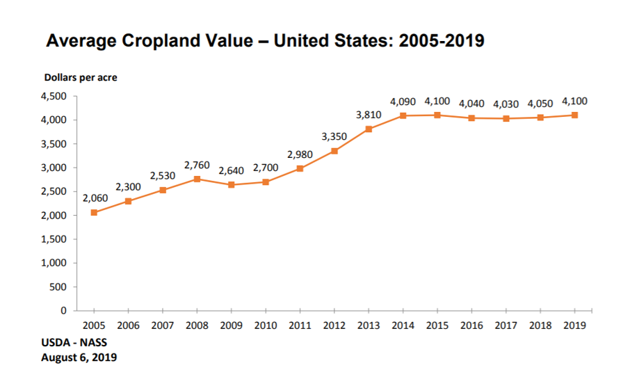 Line graph: Average Cropland Value 2005 to 2019