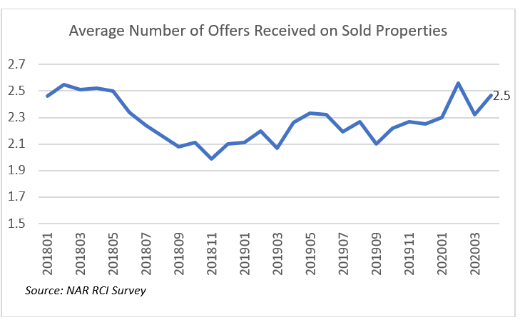 Line graph: Average Number of Offers Received on Sold Properties, January 2018 to March 2020