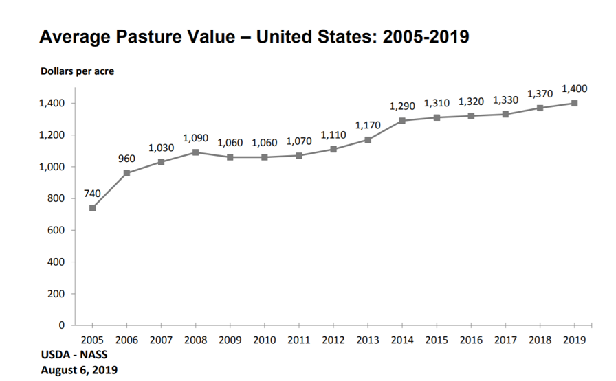 Line graph: Average Pasture Value – United States 2005 to 2019