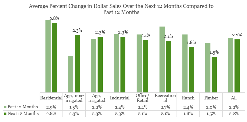Bar chart: Average Percent Change in Dollar Sales Past 12 Months and Next 12 Months