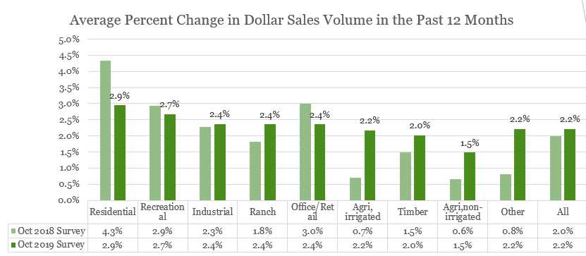 Bar chart: Average Percent Change in Dollar Sales Volume Past 12 Months 2018 and 2019