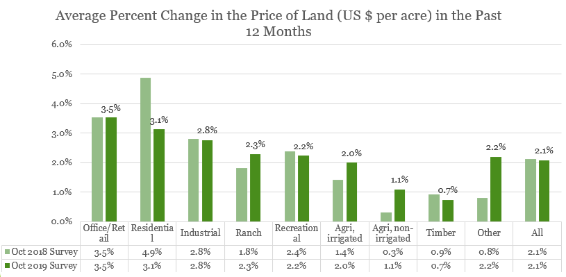 Bar chart: Average Percent Change in Price of Land 2018 and 2019