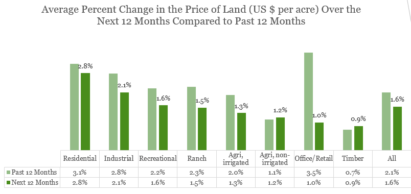 Bar chart: Average Percent Change in Price of Land Past 12 Months and Next 12 Months