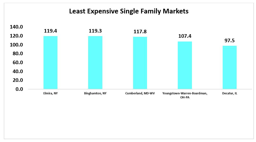 Bar chart: Least Expensive Single-Family Markets