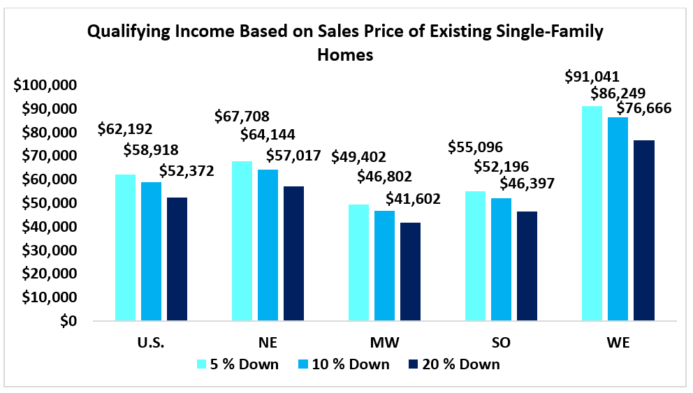 Bar chart: Qualifying Income Based on Sales Price of Existing Single-Family Homes