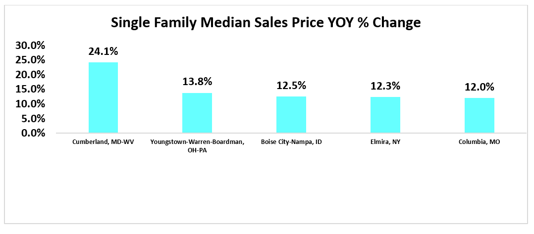 Bar chart: Single Family Median Sales Price YOY Percent Change