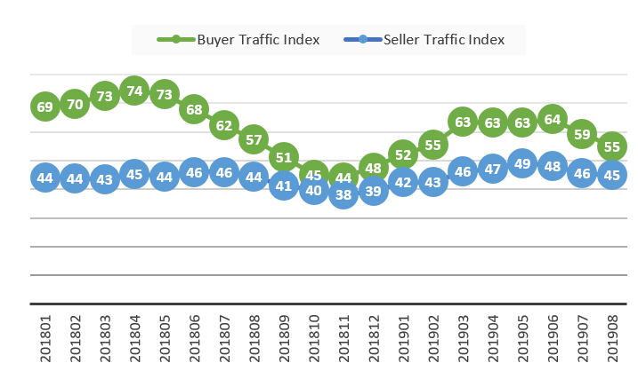 Line graph: Buyer and Seller Traffic Indices