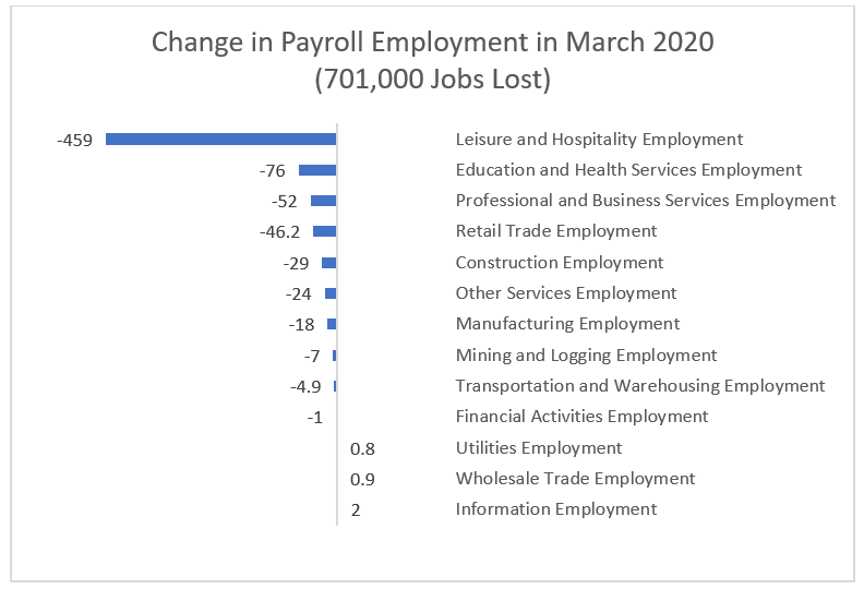 Bar chart: Change in Payroll Employment in March 2020