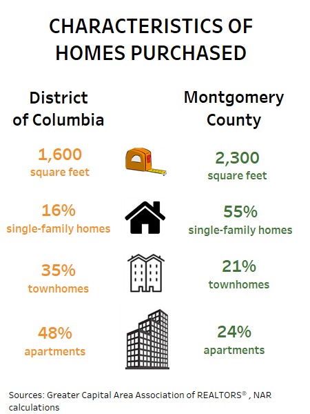 Characteristics of Homes Purchased District of Columbia and Montgomery County
