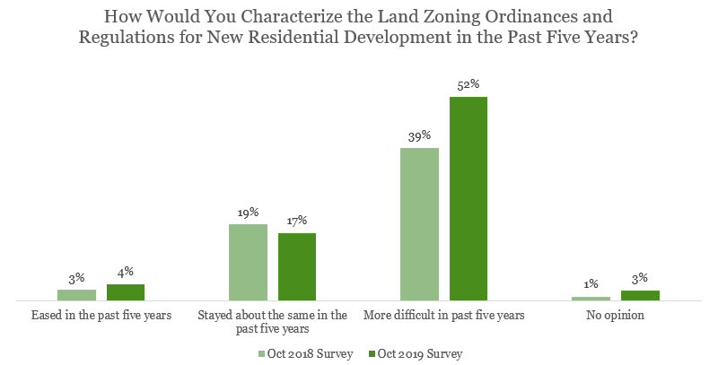 Bar chart: Characterize Land Zoning Ordinances and Regulations 2018 and 2019