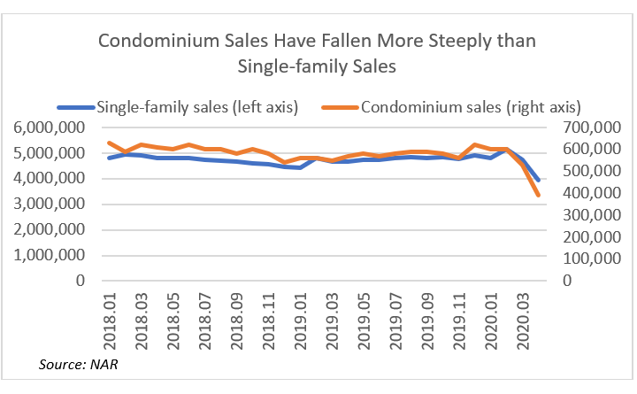 Line graph: Condo Sales Have Fallen More Steeply than Single-Family Sales, January 2018 to March 2020