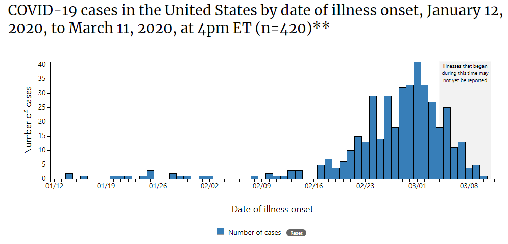 Bar chart: COVID-19 Cases in US by Date of Illness Onset January 12 to March 11