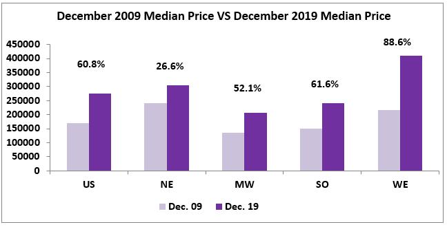 Bar chart: December 2009 Median Price vs December 2019 Median Price