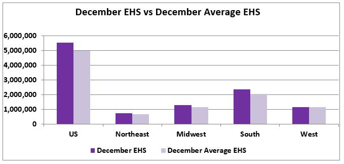 Bar chart: December EHS vs December Average EHS