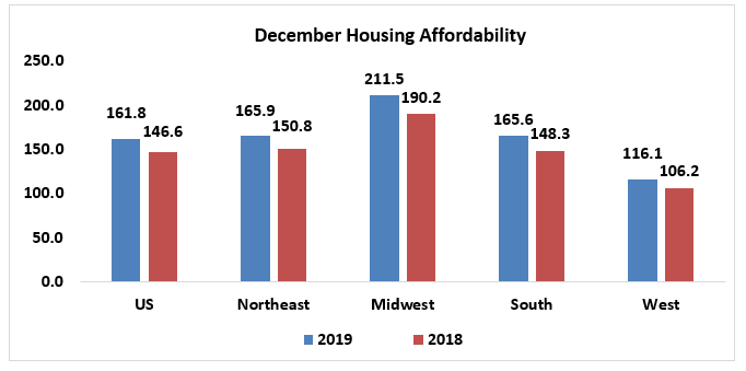 Bar chart: December Housing Affordability in 2019 and 2018