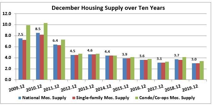 Bar chart: December Housing Supply Over Ten Years 2009-2019