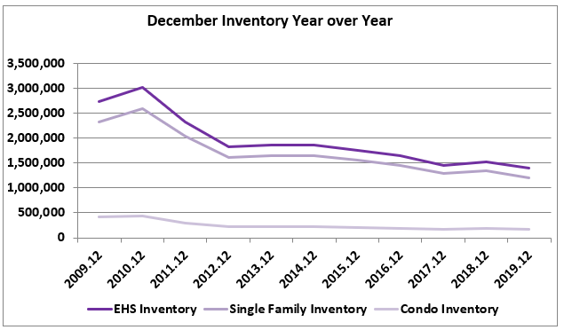 Line graph: December Inventory Year Over Year 2009 through 2019