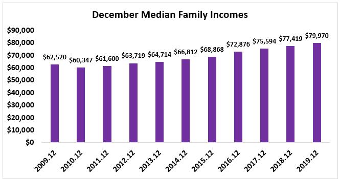 Bar chart: December Median Family Incomes 2009 through 2019