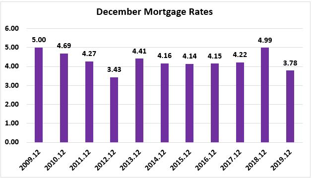Bar chart: December Mortgage Rates 2009 through 2019
