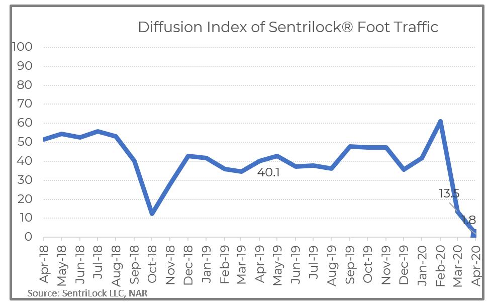 Line graph: Diffusion Index of Sentrilock Foot Traffic April 2018 to April 2019