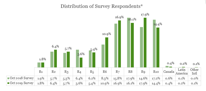 Bar chart: Distribution of Survey Respondents in 2018 and 2019