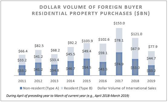 Graph: Dollar Volume of Foreign Buyer Residential Property Purchases