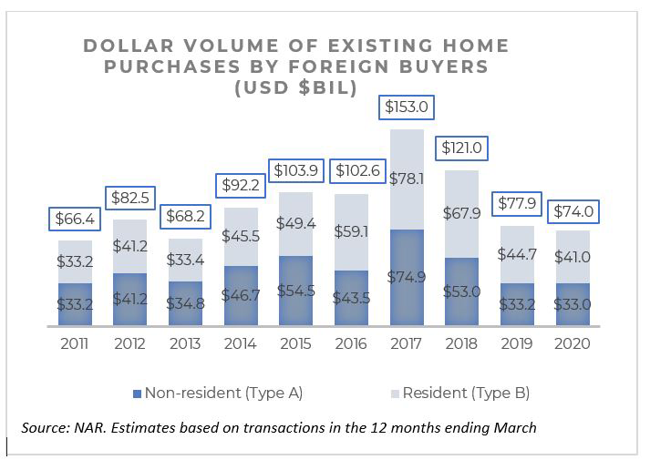 Bar chart: Dollar Volume of Existing-Home Purchases by Foreign Buyers