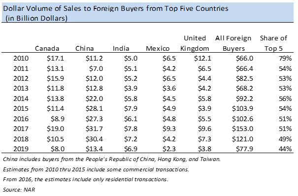 Table: Dollar Volume of Sales to Foreign Buyers from Top Five Countries