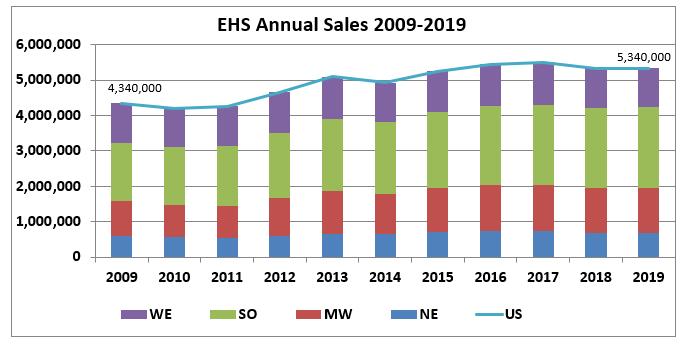 Bar chart: EHS Annual Sales 2009 through 2019