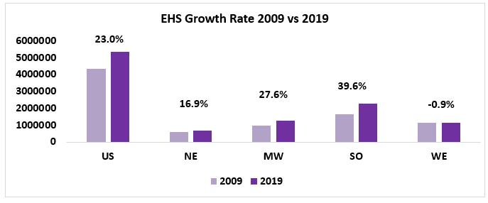 Bar chart: EHS Growth Rate 2009 vs 2019