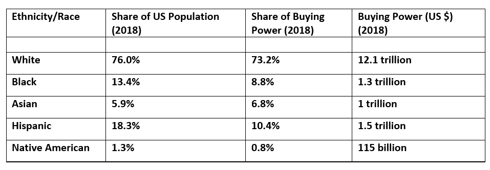 Table: Ethnicity and Buying Power in 2018