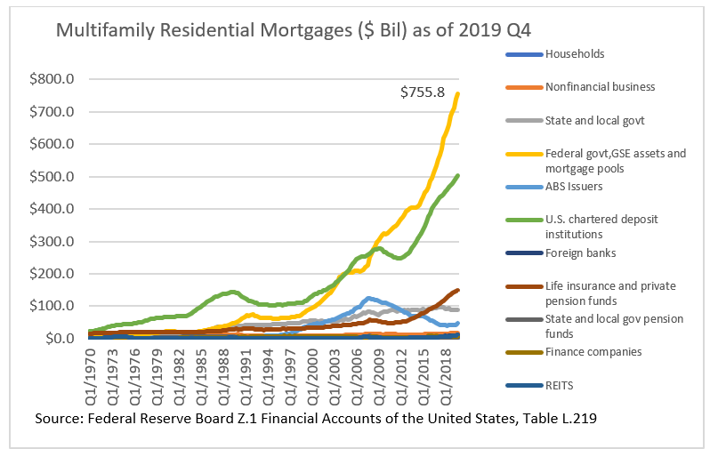 Bar chart: Multifamily Residential Mortgages as of 2019 Q4