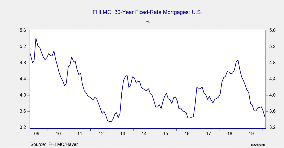 Line graph: FHLMC 30-year Fixed-rate Mortgages in the US