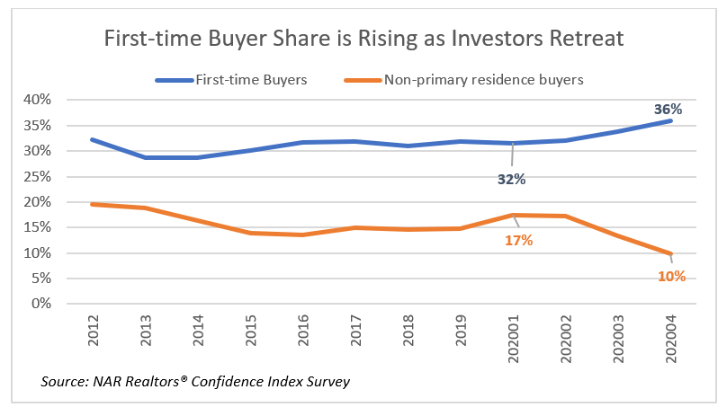 Line graph: First-Time Buyer Share Is Rising as Investors Retreat, 2012 to April 2020