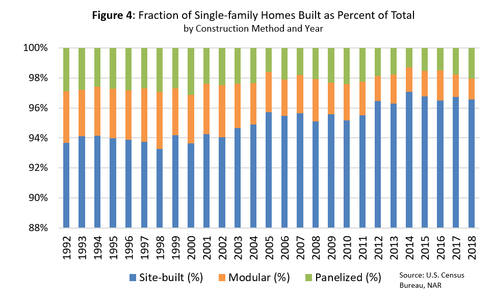 Bar chart: Fraction of Single-Family Homes Built as Percent of Total
