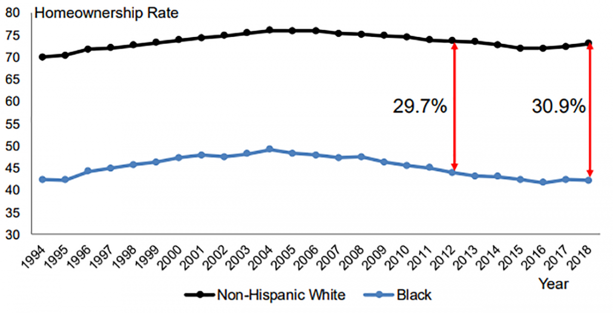 Line graph: Homeownership Rate: Non-Hispanic White, Black 1994-2018