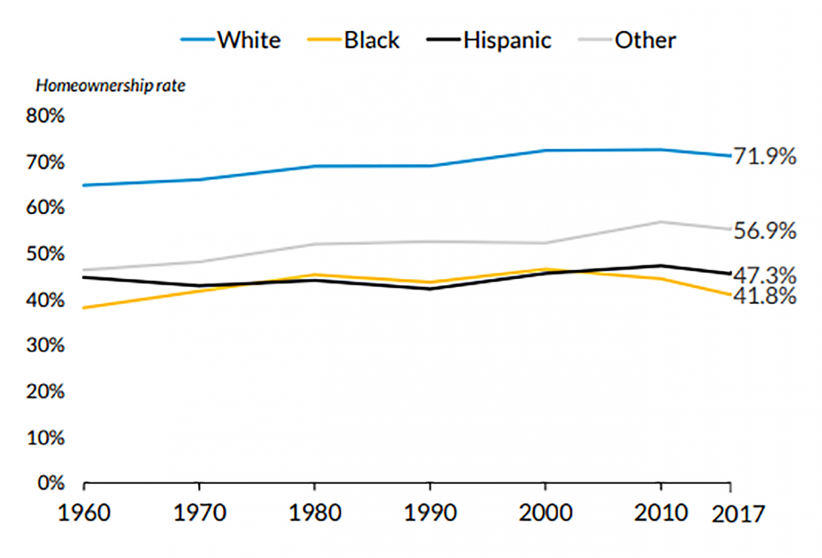 Line graph: Homeownership Rate: White, Black, Hispanic, 1960-2017