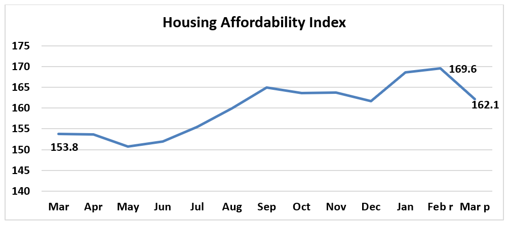 Line graph: Housing Affordability Index March 2019 to March 2020