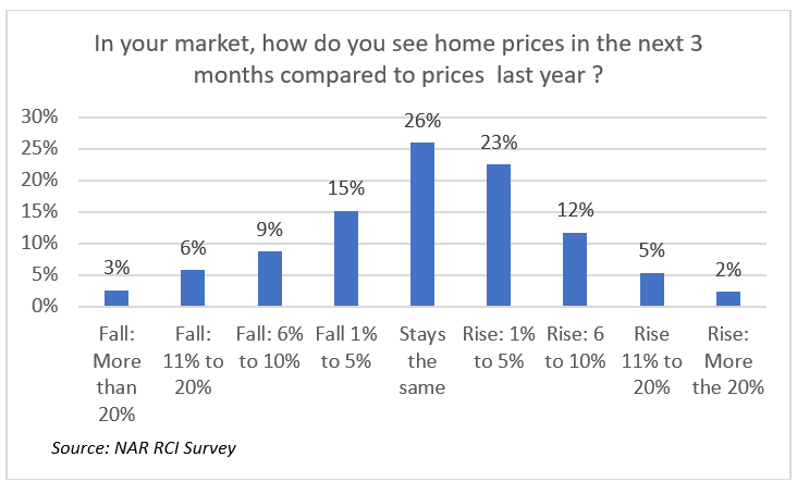 Bar chart: How Do REALTORS® See Home Prices in the Next 3 Months Compared to Last Year?
