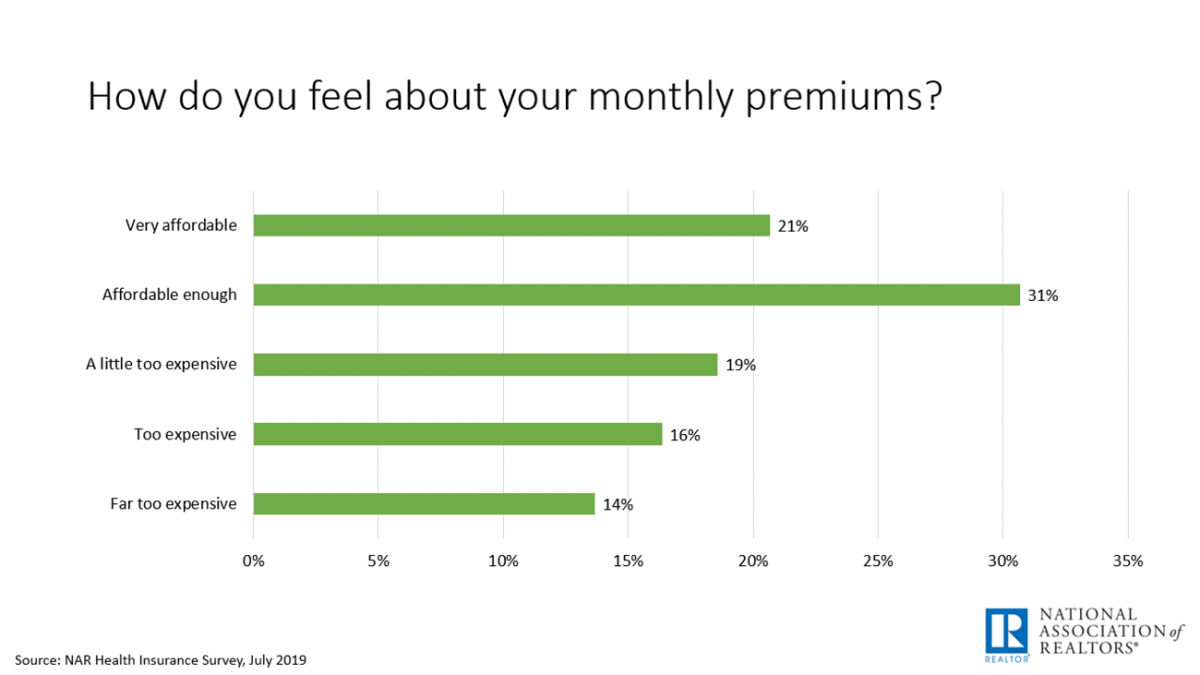 Bar chart: How Do You Feel About Your Monthly Premium?
