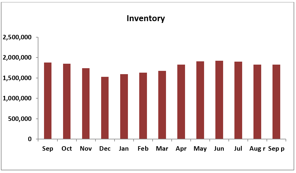 Bar chart: Inventory by Month, September 2018�