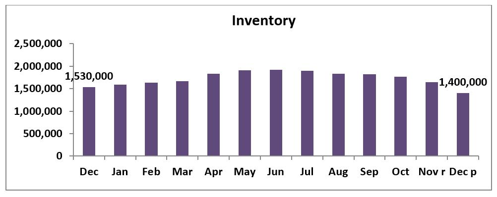 Bar chart: Inventory, December 2018 to December 2019